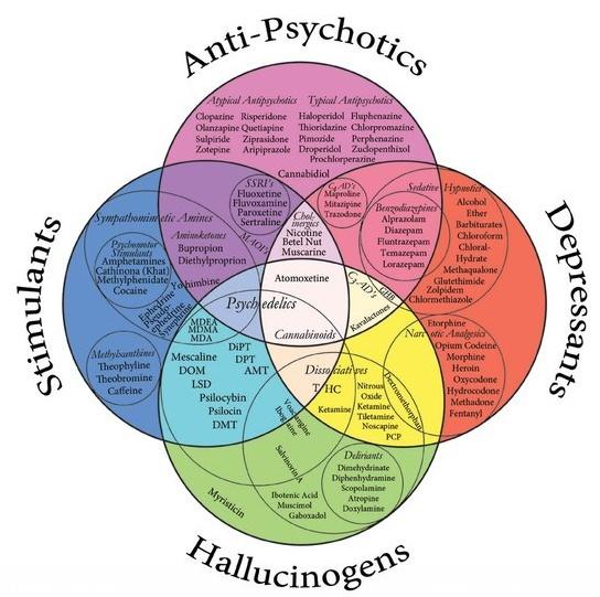 Drug Relationships